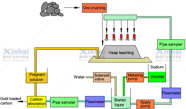 How To Extract Gold With Microbial Heap Leaching Xinhai
